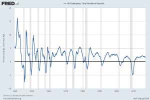 PAYEMS percent change from year ago