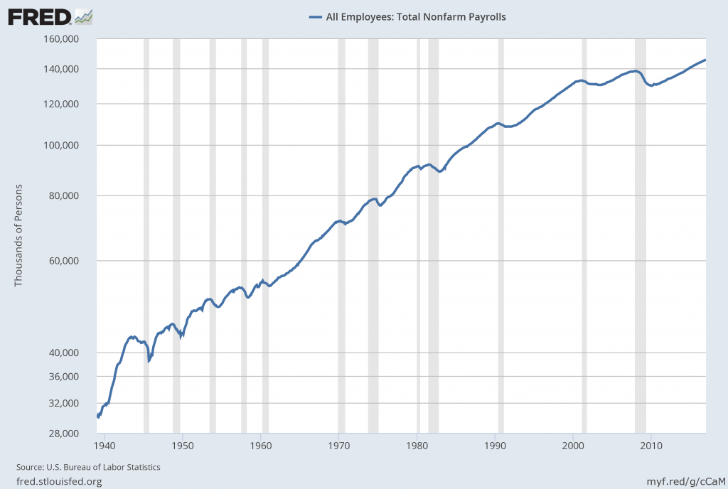 Total Nonfarm Payroll LOG scale