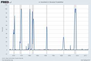 U.S. Recession Probability model