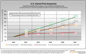 Q1 2017 Zillow U.S. Home Price Expectations scenarios
