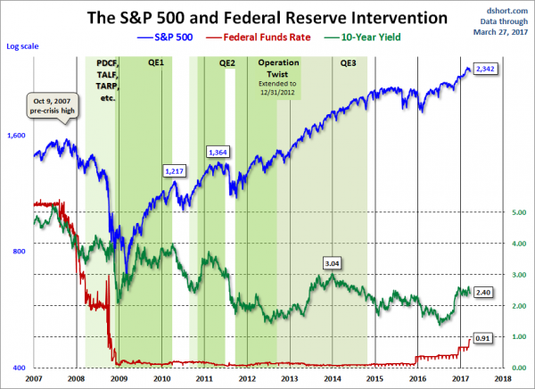 Federal Reserve Intervention and U.S. markets