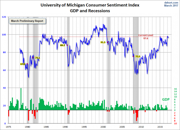 University of Michigan Consumer Confidence