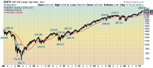 S&P500 daily since 2008