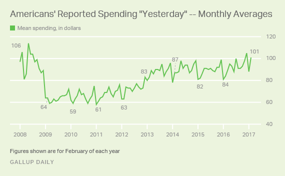 Gallup consumer spending through February 2017