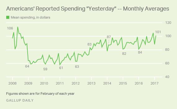 Gallup consumer spending through February 2017
