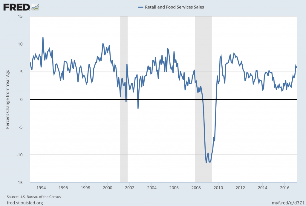 Retail and Food Service Sales Percent Change From Year Ago