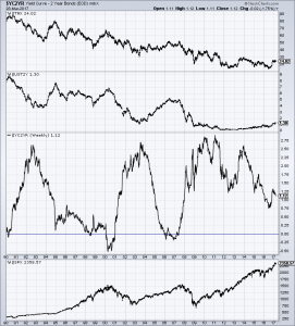 Yield Curve since 1990