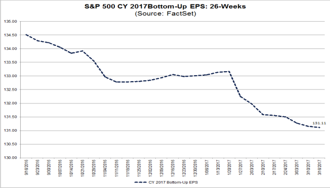 S&P500 EPS forecast 2017