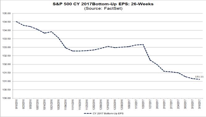 S&P500 EPS forecast 2017