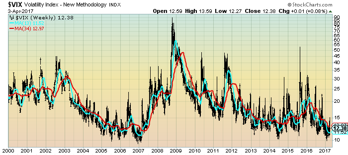 VIX Weekly from year 2000