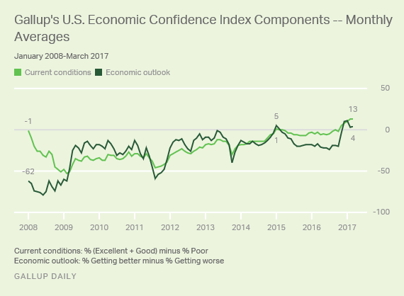 Gallup U.S. Economic Confidence components