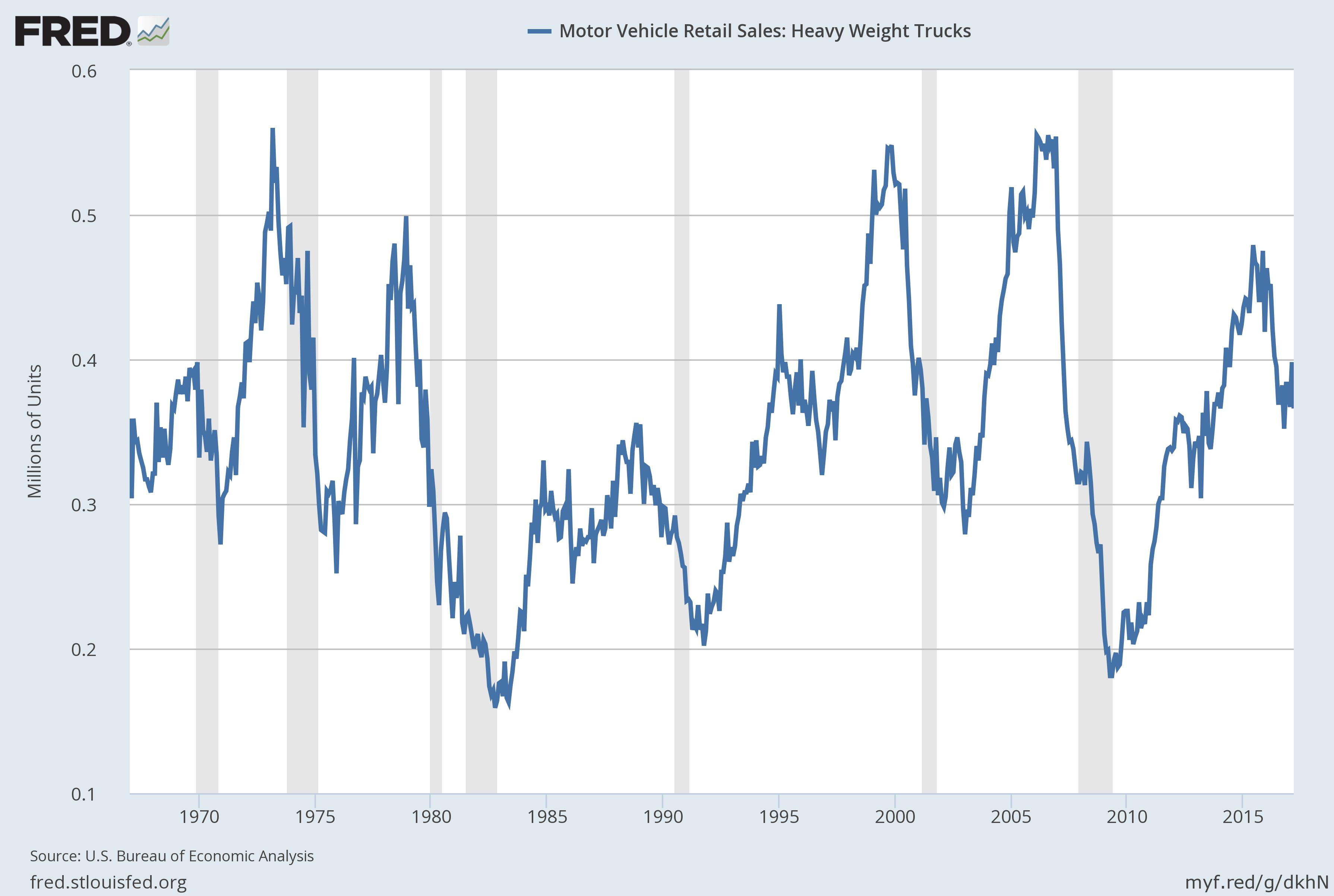 Heavy Truck Sales