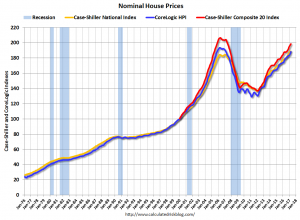 nominal house price chart