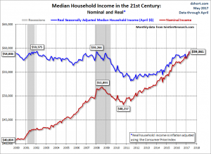 Monthly Median Household Income chart