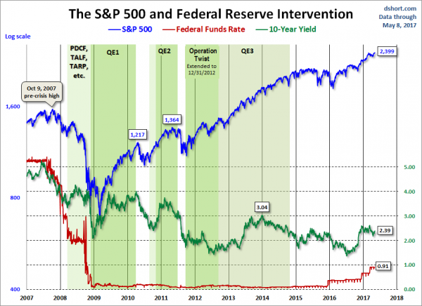 S&P500 and Federal Reserve Intervention