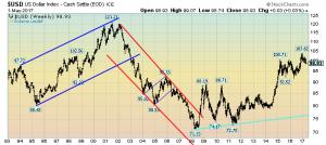 US Dollar Weekly