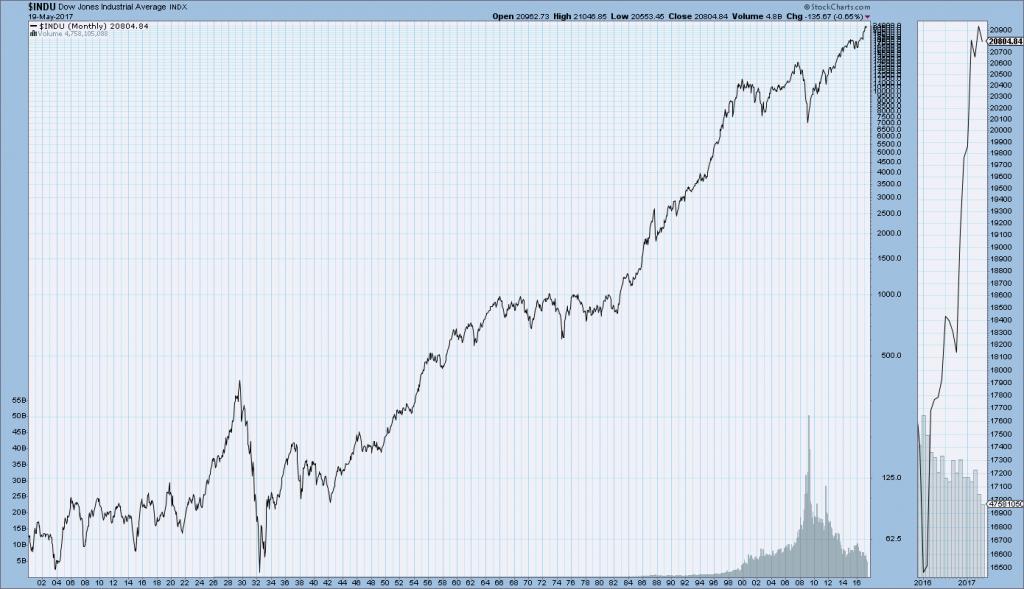 DJIA 1900-May 18, 2017