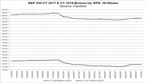 S&P500 EPS estimates 2017 & 2018