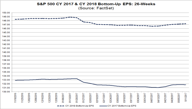 S&P500 EPS estimates 2017 & 2018