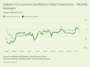 Gallup U.S. Economic Confidence Components