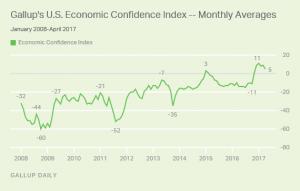 U.S. Economic Confidence Index - Monthly Averages