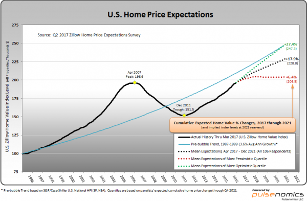 U.S. Home Price Expectations chart