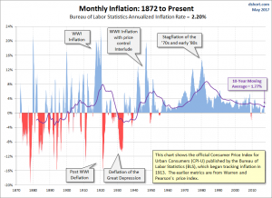 U.S. inflation long-term chart