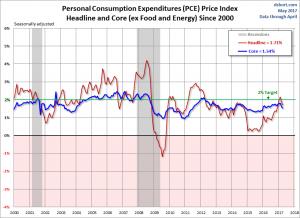 PCE Price Index Headline and Core