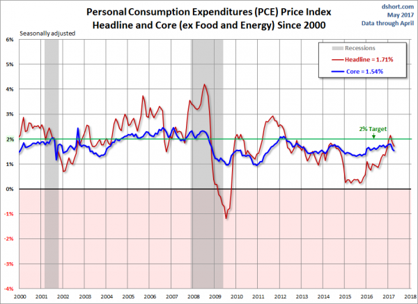 PCE Price Index Headline and Core