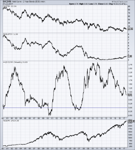 U.S. Yield Curve with components