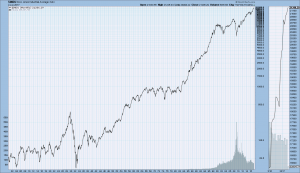 DJIA Monthly LOG since 1900