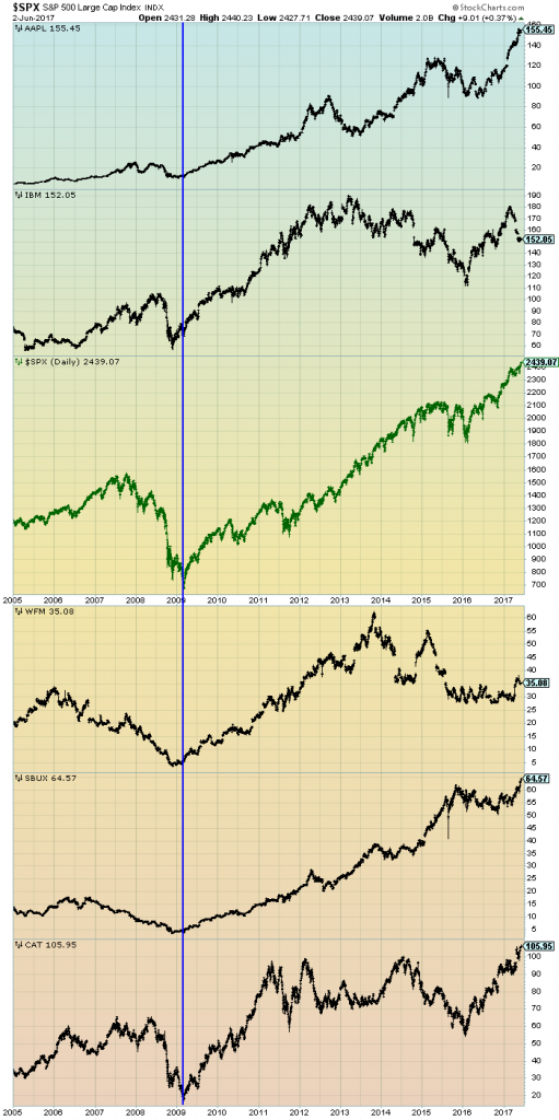 S&P500 and prominent stocks