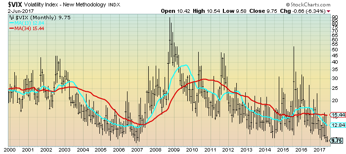 VIX monthly chart since 2000