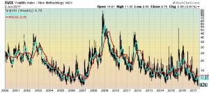 VIX Weekly chart since 2000