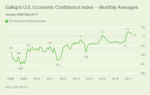 Gallup U.S. Economic Confidence Index - Monthly Averages