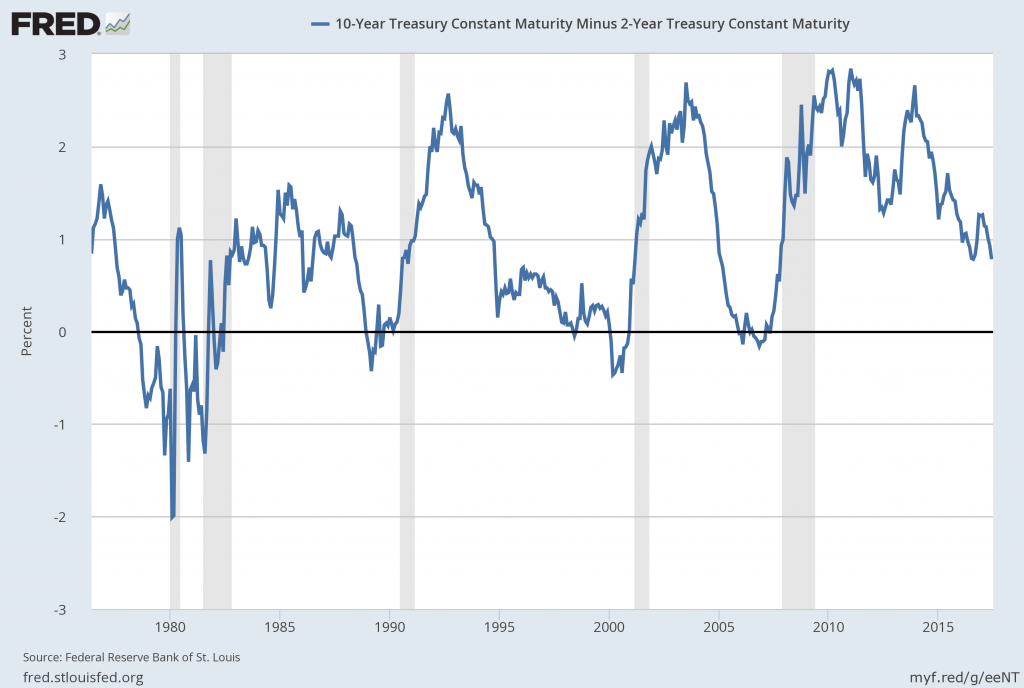 U.S. Yield Curve proxy
