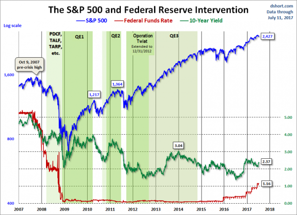 The SandP500 and Federal Reserve Intervention