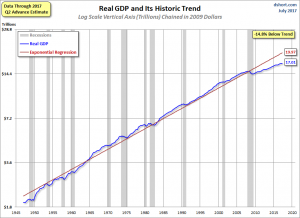 U.S. Real GDP chart