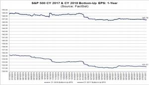 2017 & 2018 S&P500 EPS estimates