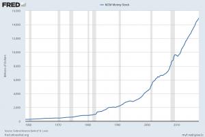 MZM money supply