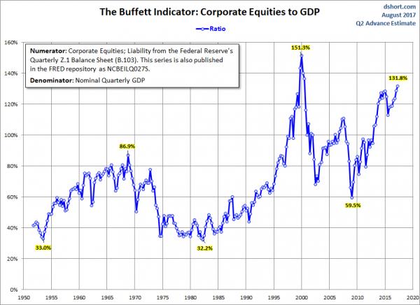 U.S. stock market cap to GDP