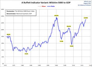 U.S. Market Cap to GDP