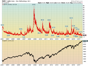 S&P500 and VIX since 2003