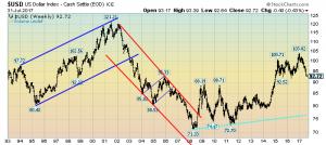 U.S. Dollar Weekly