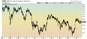 U.S. Treasury 10-Year Yield chart