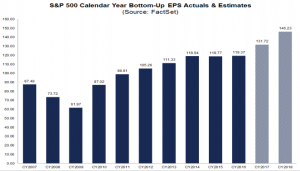 S&P500 Annual EPS Actual And Forecast