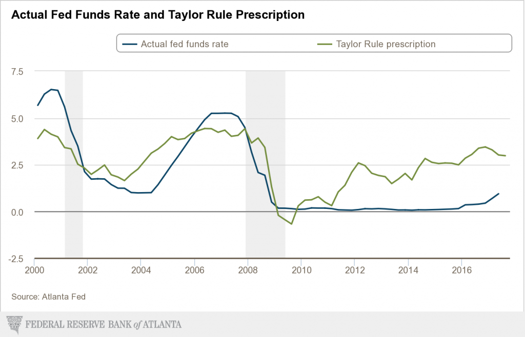 Taylor Rule prescription