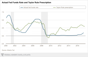 Taylor Rule prescription
