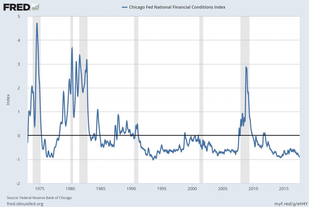 NFCI long-term chart