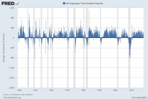 Total Nonfarm Payrolls Monthly Change Since The Year 1939